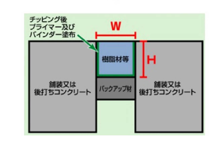 伸縮装置目的補修工法 SMジョイント工法
